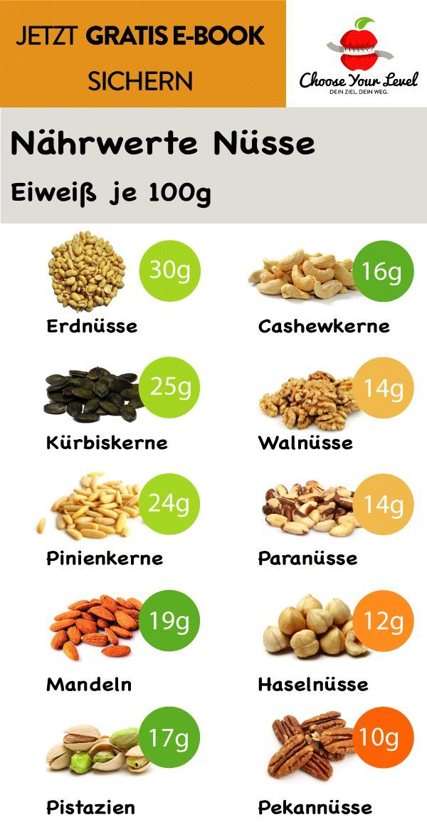 Nährwerte Nüsse, Kalorientabelle Vergleich, Nährwerte..
