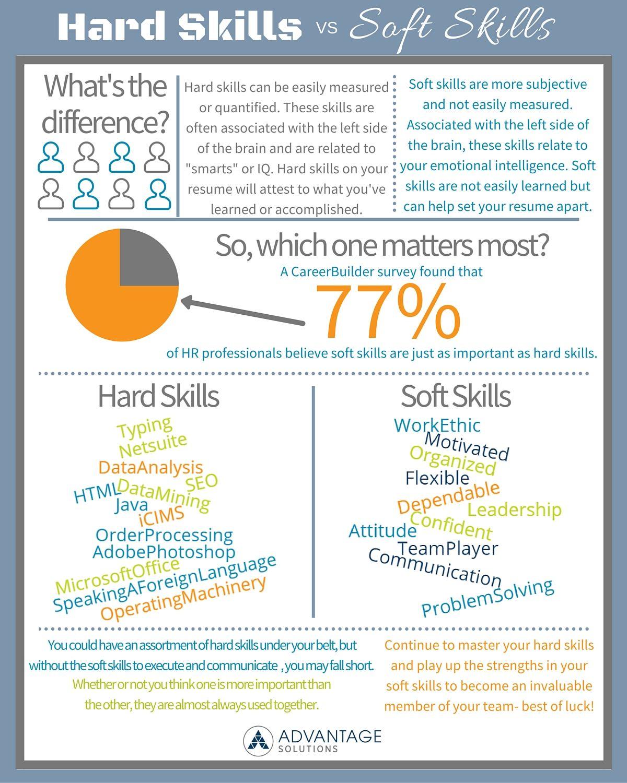 Hard Skills Vs Soft Skills Which Skills Are Most