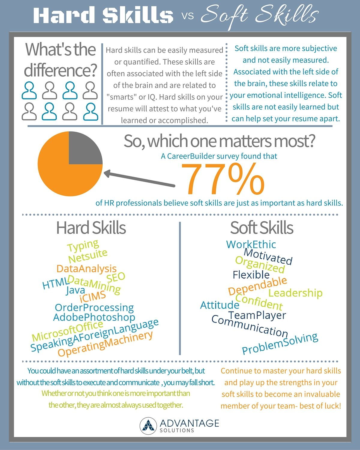 Hard Skills Vs Soft Skills Which Skills Are Most Important And How Do They Affect Your Chances Of Employment Resume Skills Work Skills Job Interview Advice