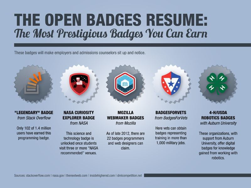the open badges resume  the most prestigious badges you