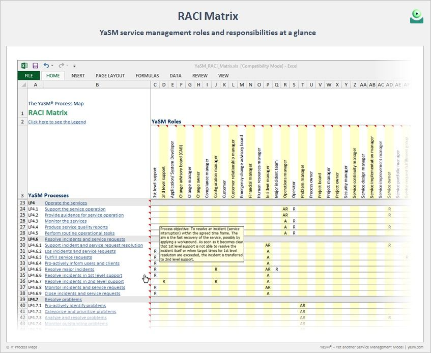 Raci Matrix | Management And Project Management