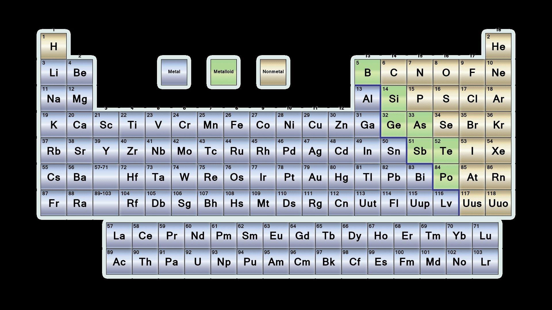 Unique Gcse Chemistry Periodic Table