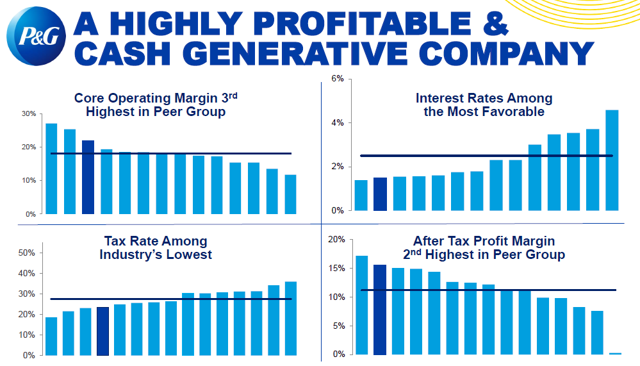 Procter Gamble An Illustrious But Overvalued Company Gambling