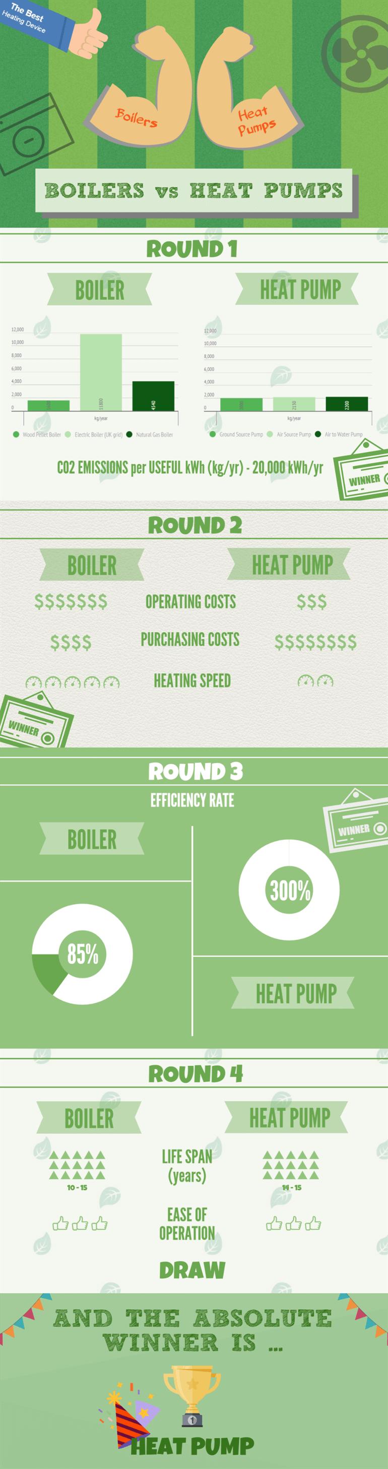 Boilers vs Heat Pumps Comparison (2020) GreenMatch in