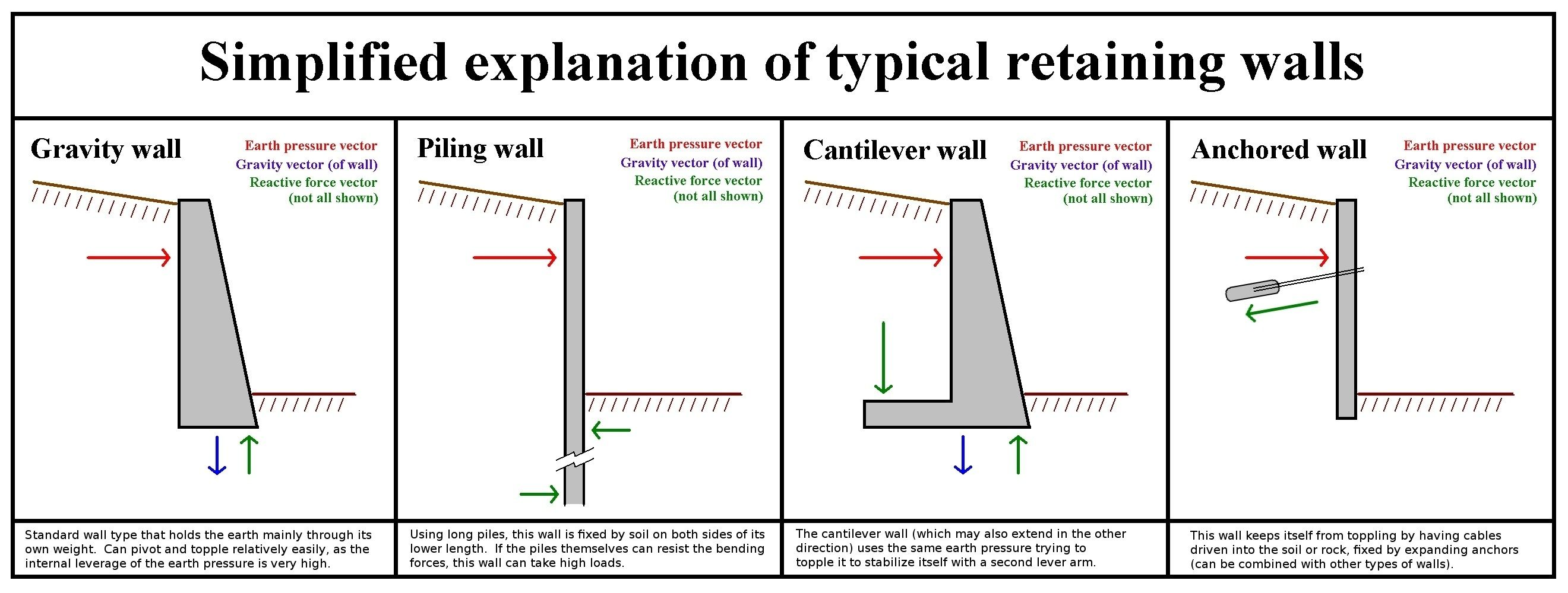 concrete retaining wall footing design google search retaining wall pinterest retaining walls search and google search