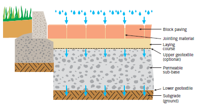 Diagram Illustrating Full Infiltration Permeable Paving Block Paving Permeable