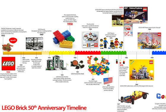20 examples of good infography Timeline, Lego and Building - timeline examples