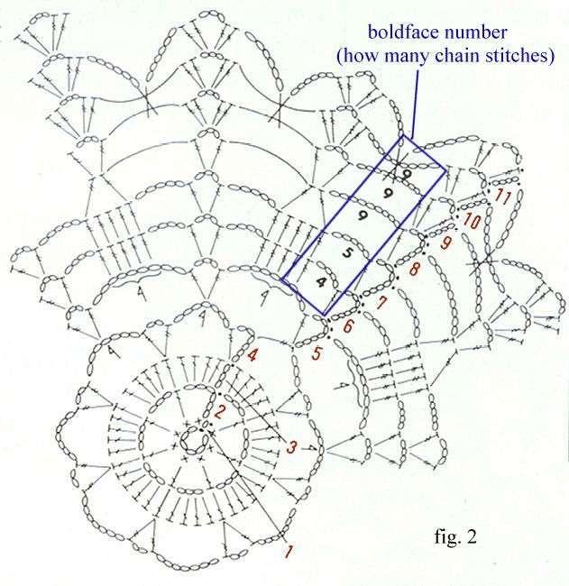 how to read a crochet stitch diagram or symbol crochet