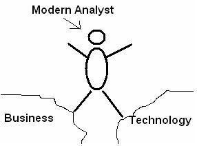 Modern Analyst bridges the GAP between Business and