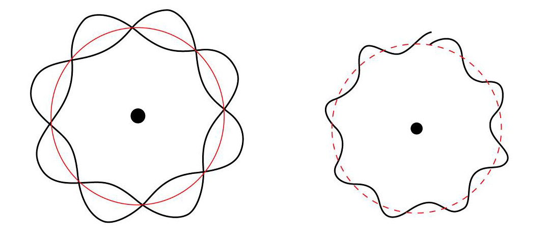 Diagram Showing That Circular Standing Waves Are Only Allowed If