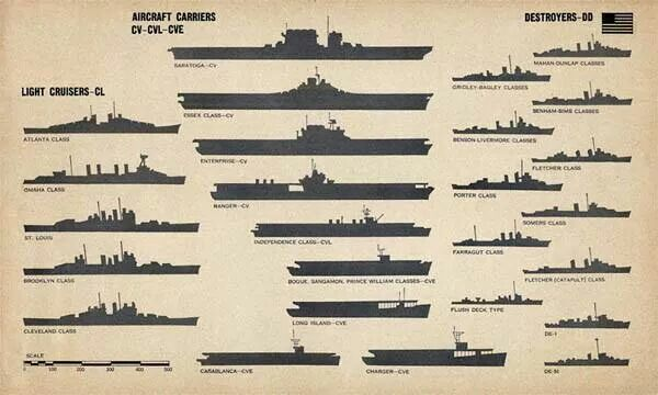 Size Comparison Us Navy Ships Navy Carriers Navy Ships