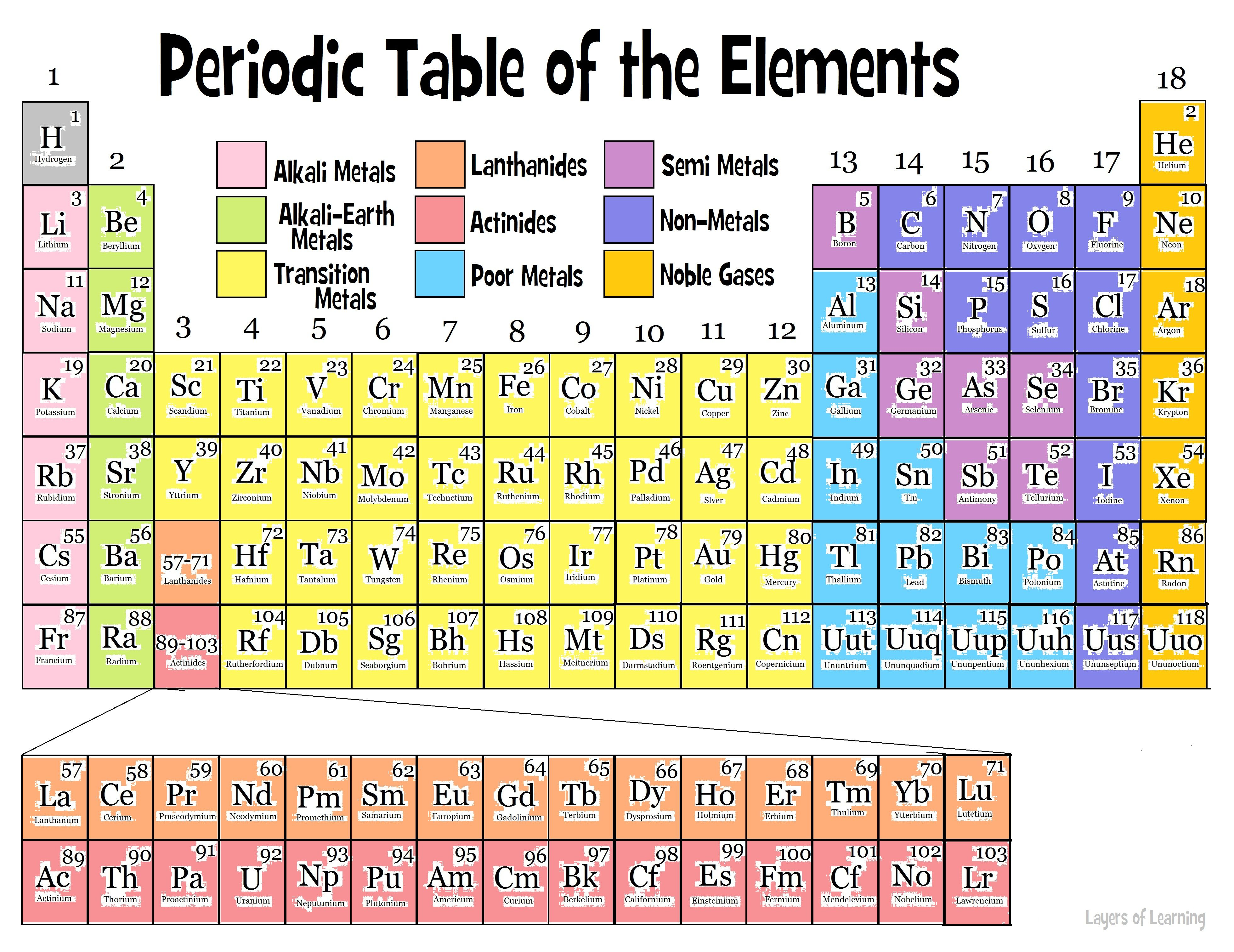 Periodic table group vs period image collections periodic table name of group 1a on the periodic table choice image periodic groups of the periodic table gamestrikefo Choice Image