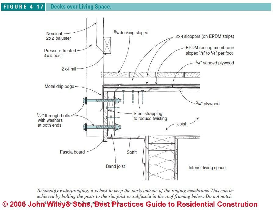 Wood Deck Roof Diagram Wiring Diagram