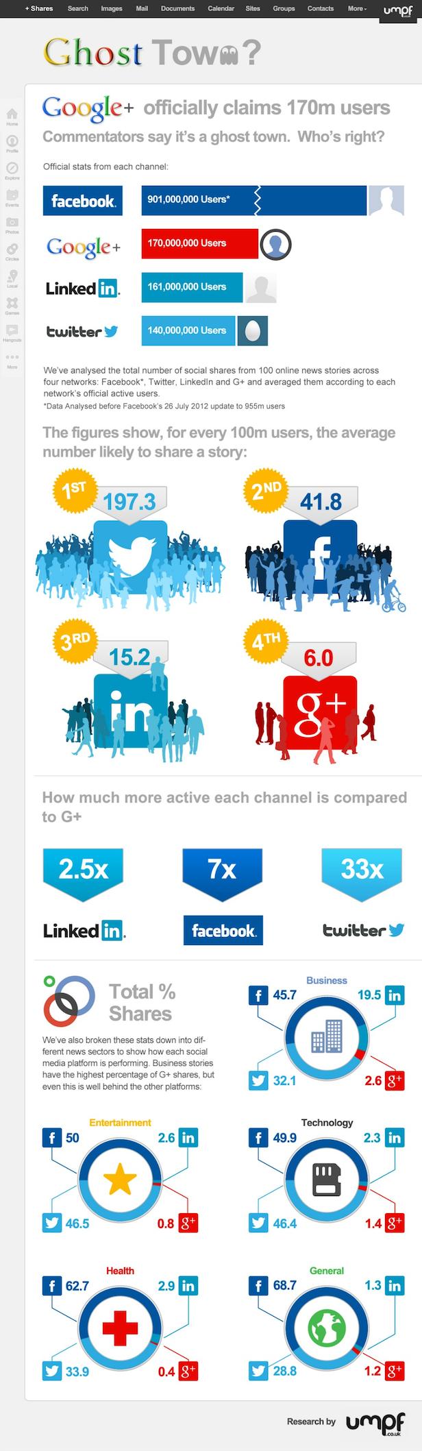 Google+ wordt veelal omschreven als een spookstad: veel ingeschreven leden, weinig activiteit. Dat blijkt ook uit recente studies: van de 100 miljoen gebruikers, delen er maar zes miljoen hun berichten. Bij Twitter en Facebook is de interactie veel groter. Conclusie: Google heeft een enorm sociaal netwerk, maar het wordt niet echt gebruikt.