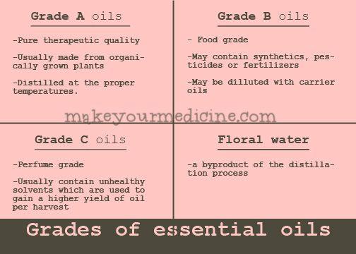 Essential oil grade chart | * Learn Oils * | Essential oils