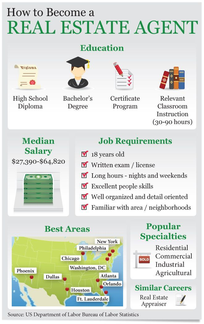 How to Become a Real Estate Agent #Infographic #careers # ...
