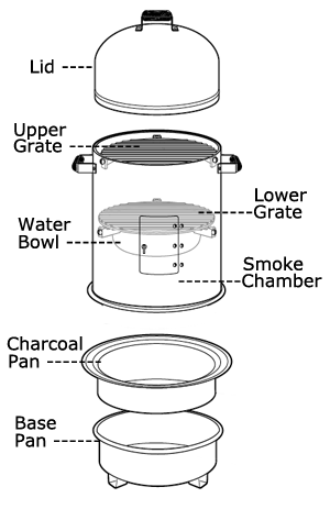 How To Use A Smoker And Rectify Common Smoker Problems Meat Smoker Charcoal Smoker Recipes Water Smoker