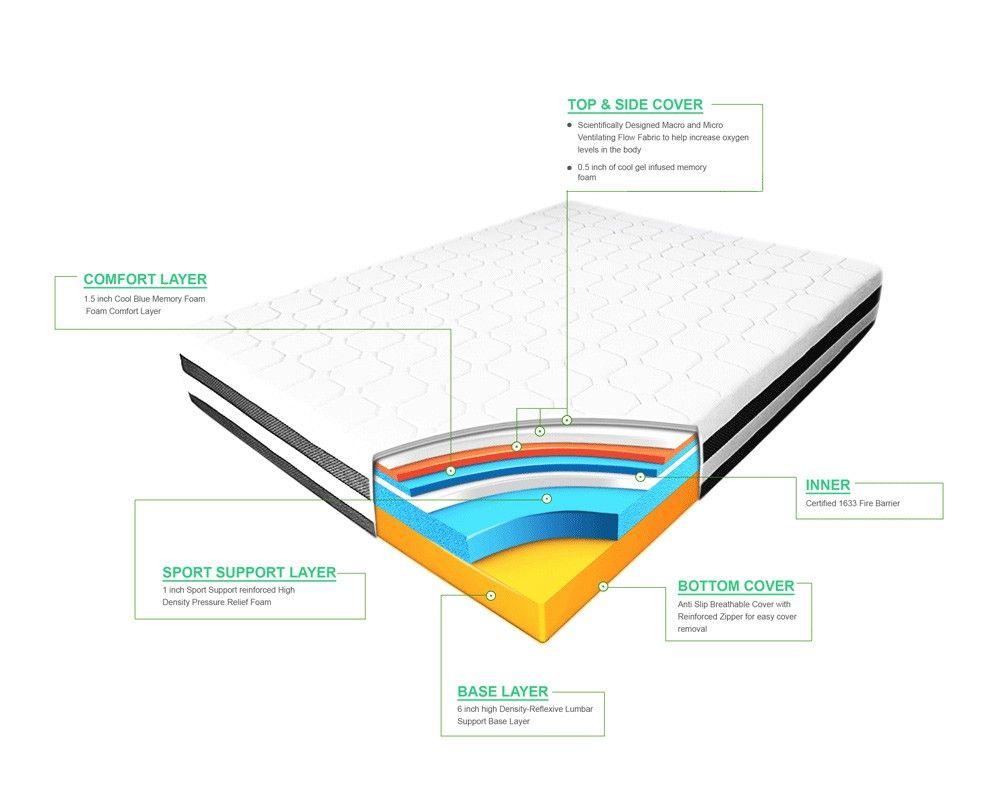 13 invigorate gel memory foam mattress the 13 rejuvenate gel