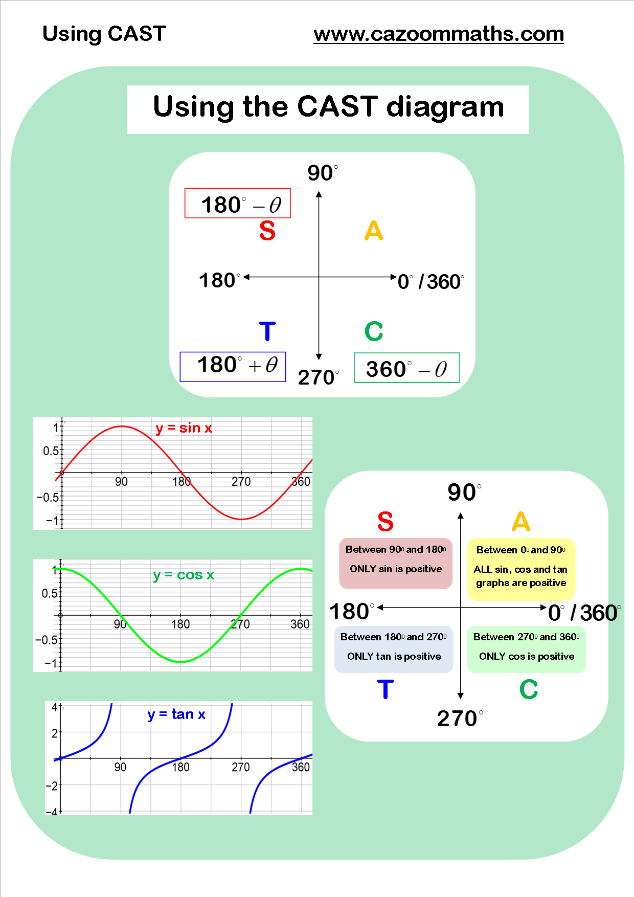 Using CAST | Trigonometry | Pinterest