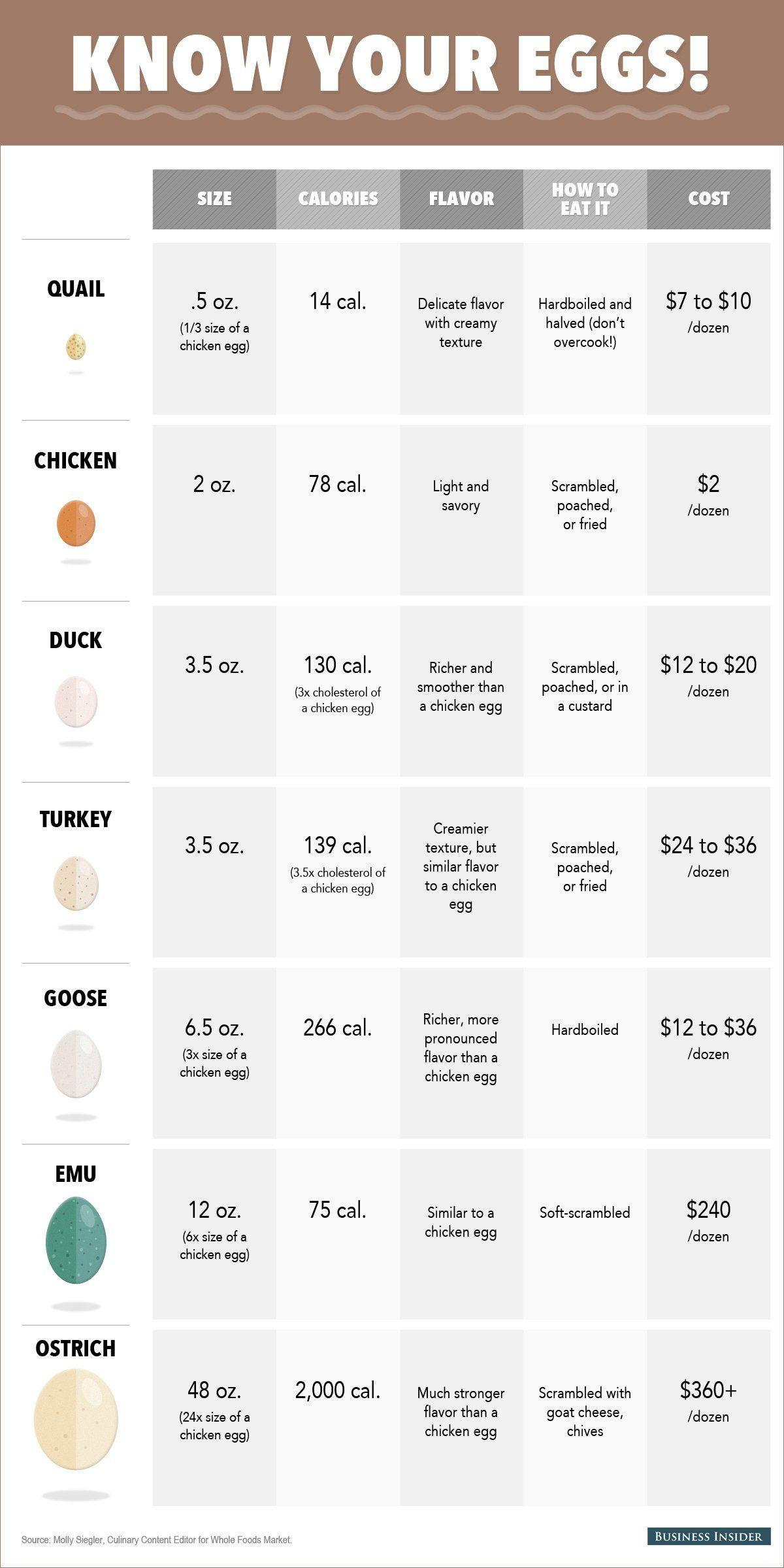 This Chart Tells You Everything You Need To Know About Eggs