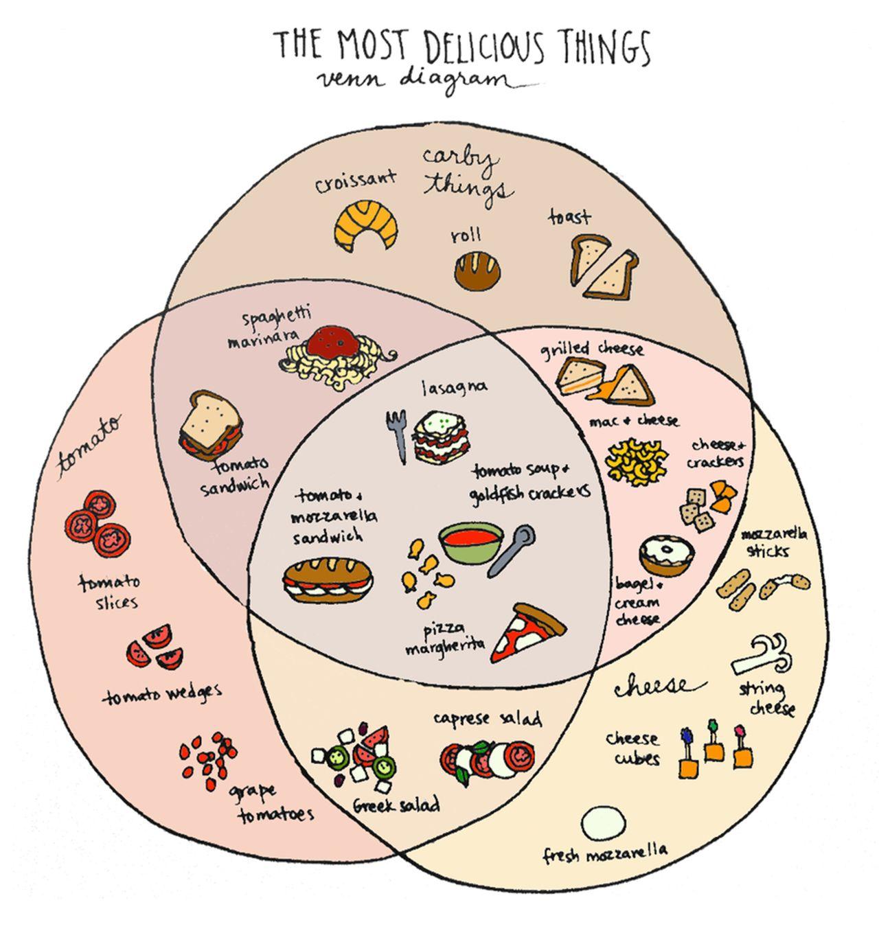 Ilovecharts Venn Diagram Of Yum By Tyler Feder My