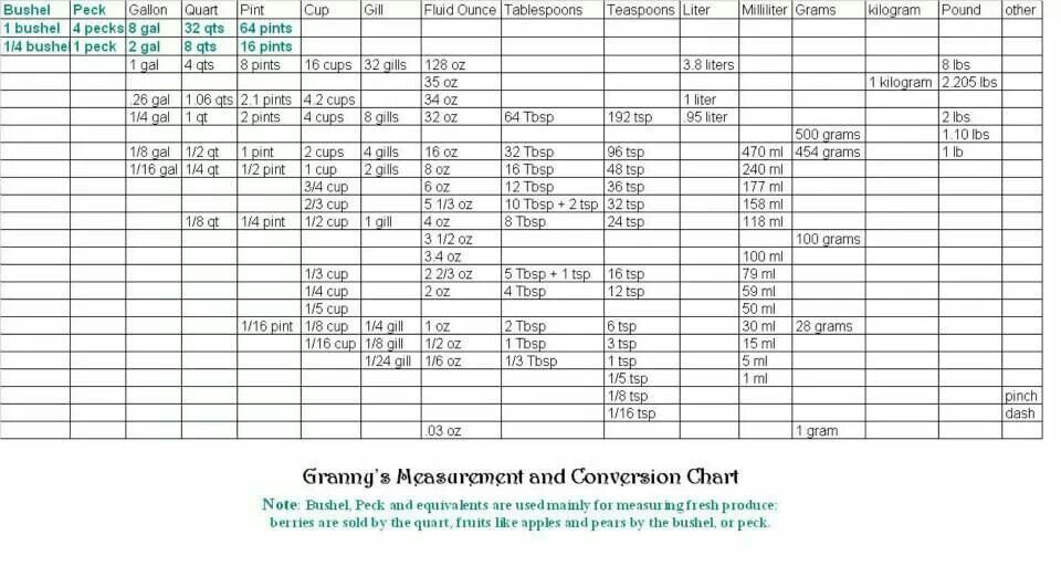 GrannyS Measurement  Conversion Chart  Conversion Charts
