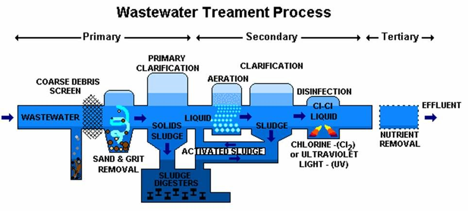Pin by Jazzmen Bussey on Process Technology in 2019 | Water