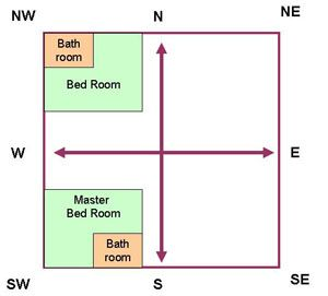 Bed Room Vastu With The Help Of Vaastu Shastra You May Find Out Most
