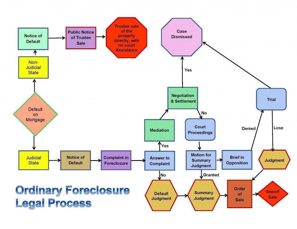 Foreclosures Buda Tx