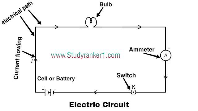 Notes Of Chap 12 Electricity Class 10th Science Science Notes Electricity Lessons Electricity