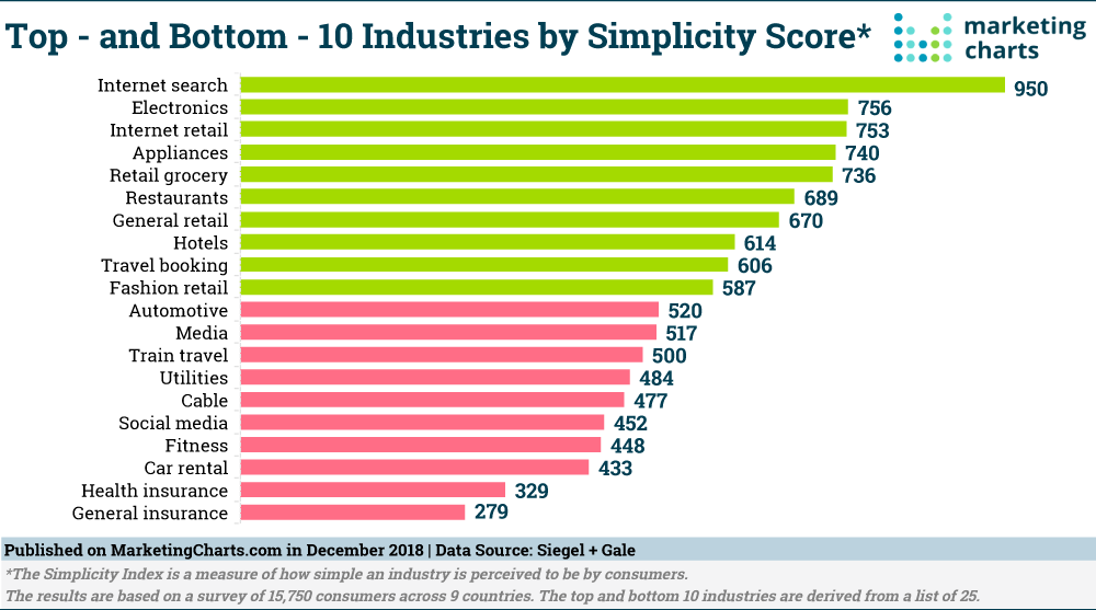 Top And Bottom 10 Industries By Simplicity Score