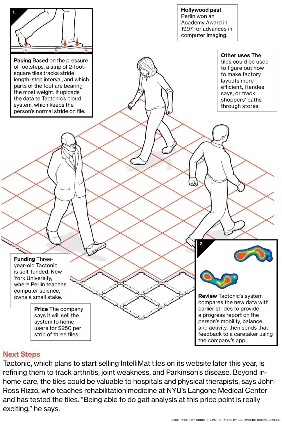 Innovation Floor Tiles That Can Monitor The Health Of The Elderly Home Automation Project Embedded Image Permalink Pattern