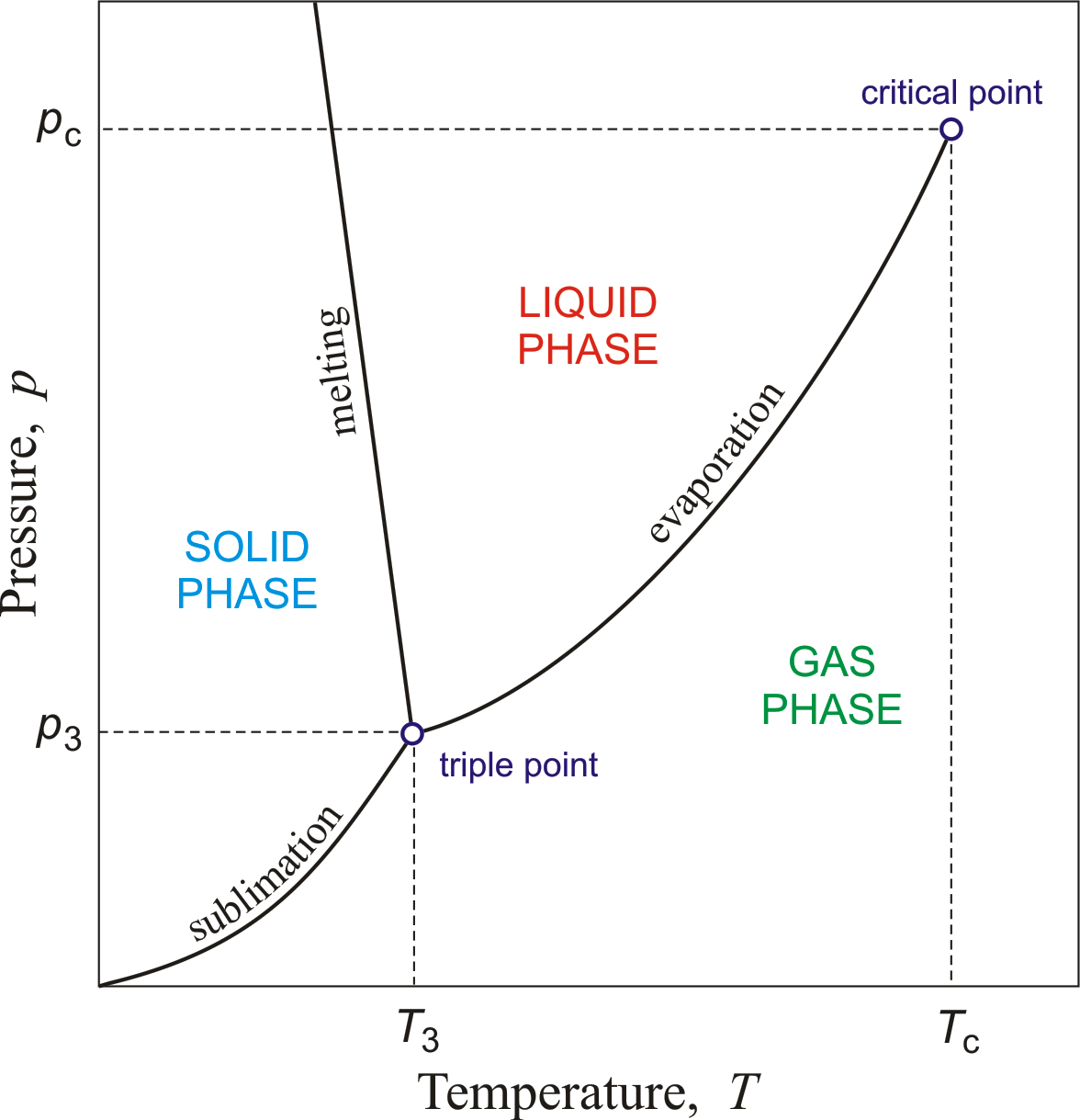 Phase diagram | Libros | Ciencia, Física y Avances tecnologicos on triple point, phase contrast, phase sequence, phase shift, phase space, crystal structure, phase rule, phase envelope, critical point, materials science, phase modulation, solid solution, chemical equilibrium, melting point, phase icon, phase transition,