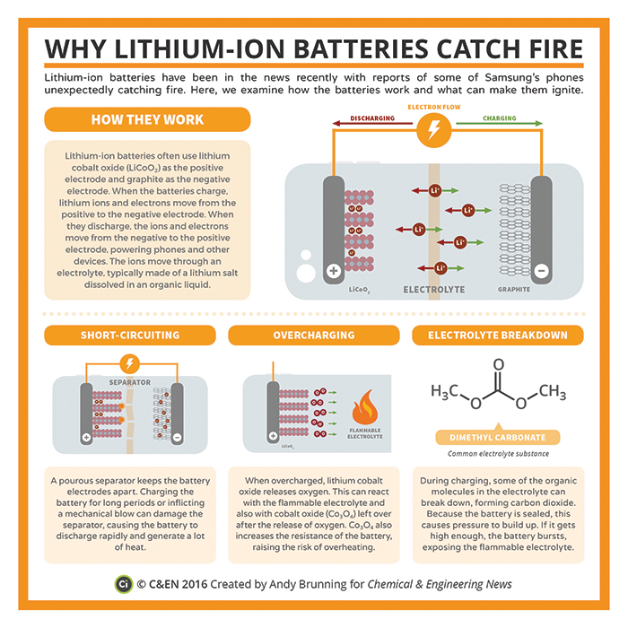 Why Lithium Ion Batteries Catch Fire инфопроект
