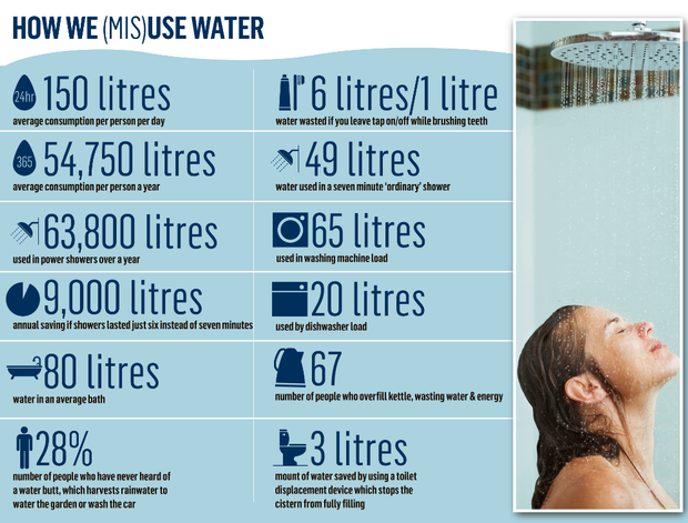 Image Result For How Much For Shower Per Day With Images