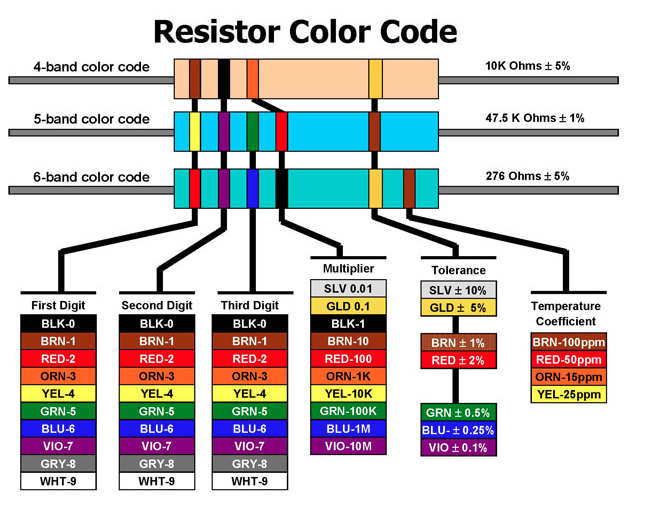 Should You Still Learn The Resistor Color Code  Pc Info And Tech