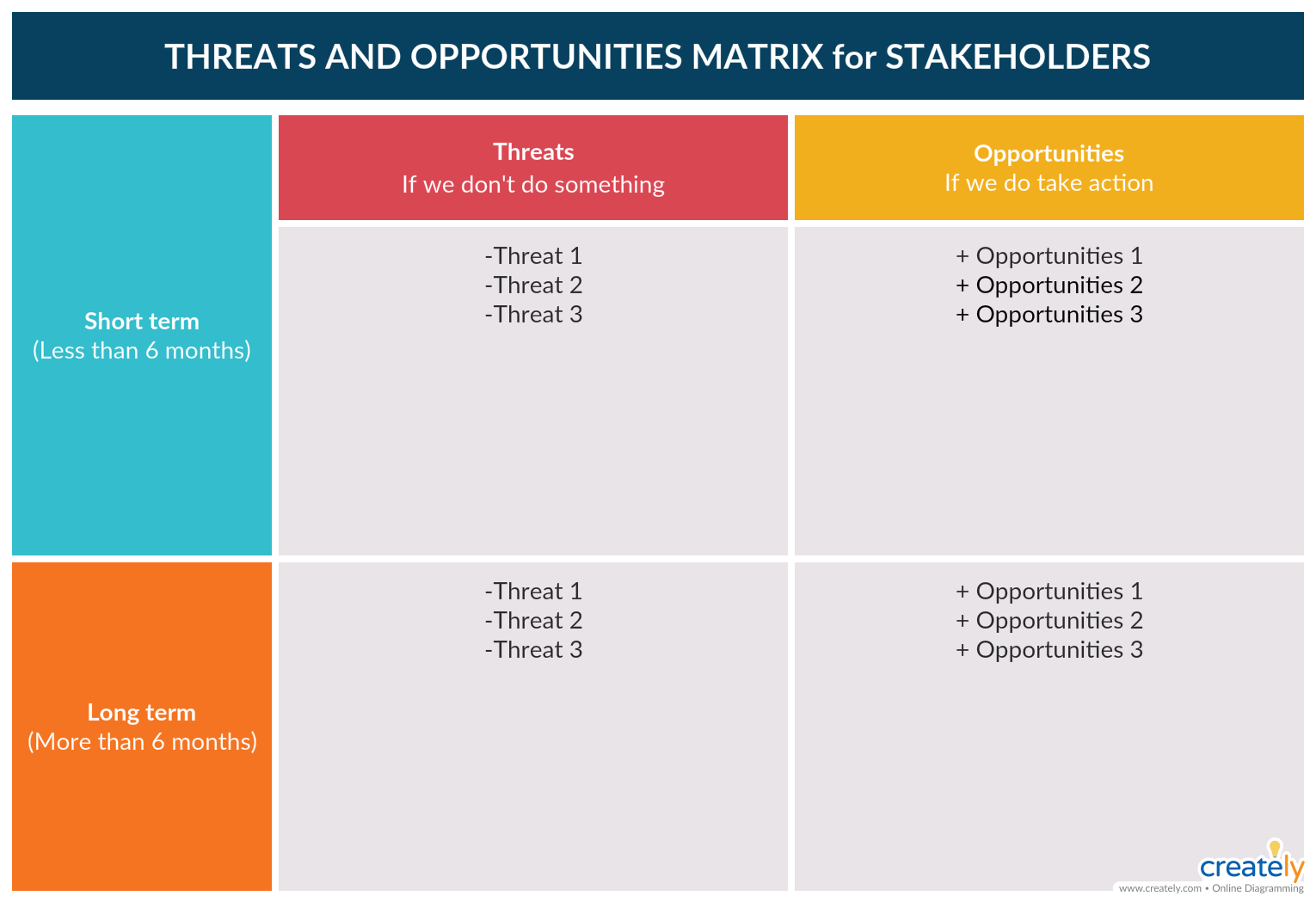 Threats and Opportunity Matrix for Stakeholders A
