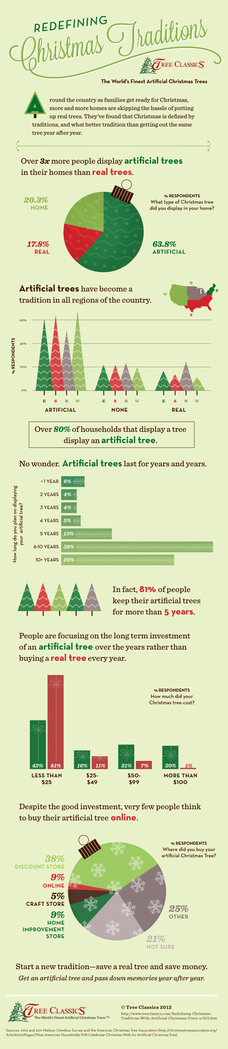 Real Vs Artificial Christmas Tree Statistics Infographic Redefining Christmas Traditions Christmas Infographic Christmas Traditions Traditional Christmas Tree