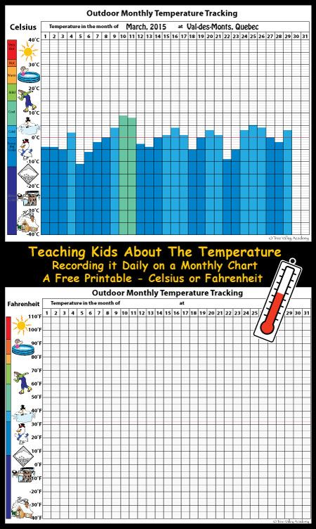 Tracking and Learning About Temperature | Kids learning, Free ...