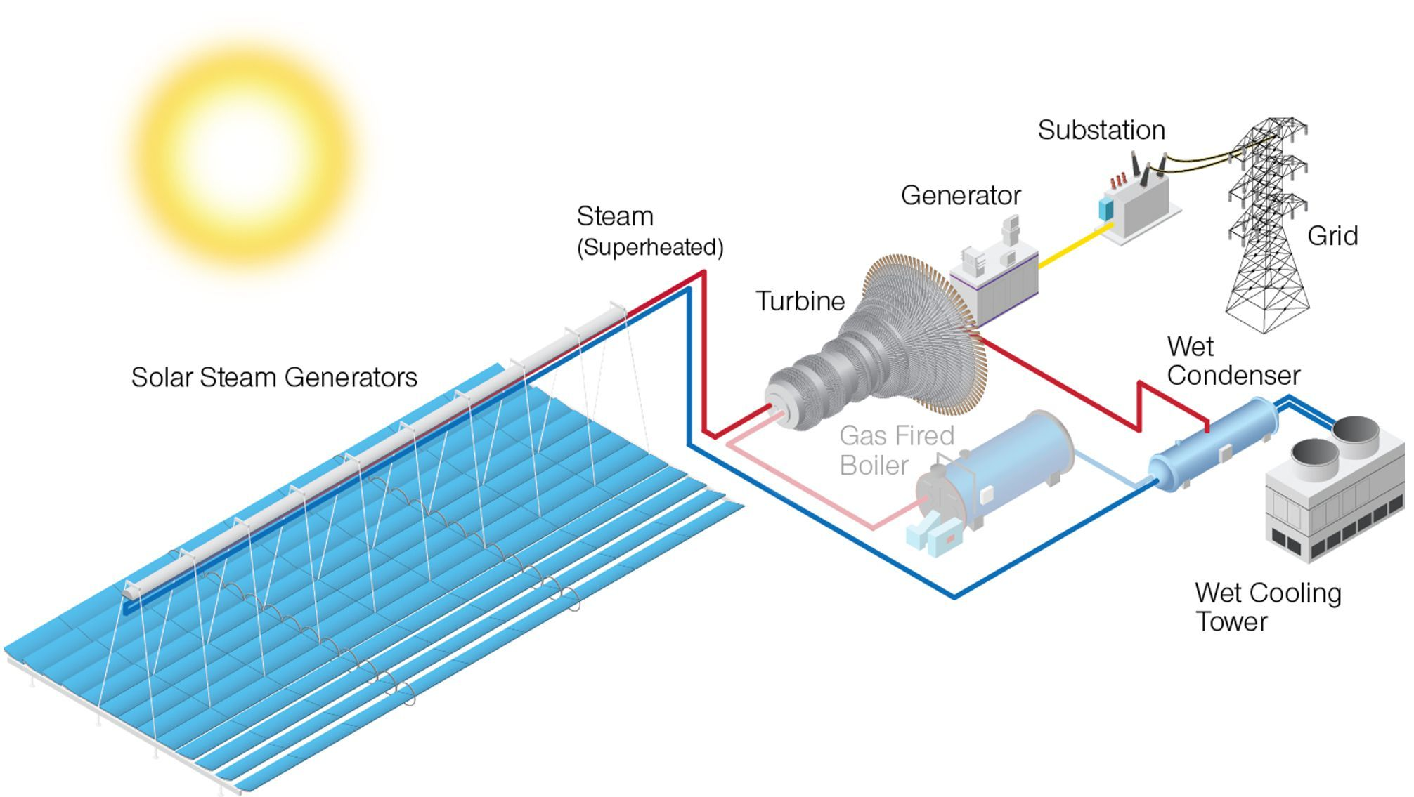small resolution of solar pv power plant single line diagram google search