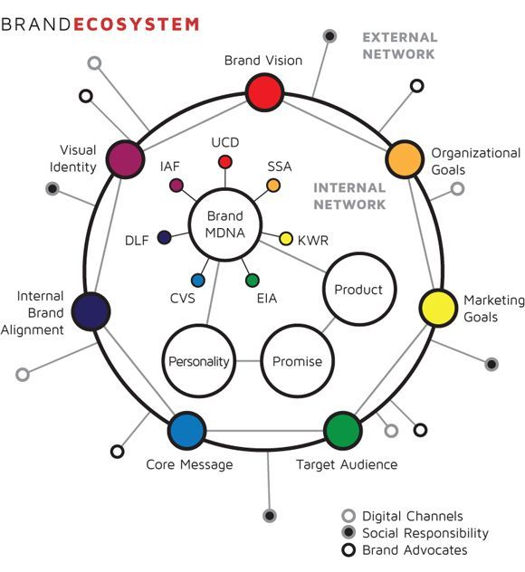 System Mapping Example: Ecosystem Map Design - Google Search