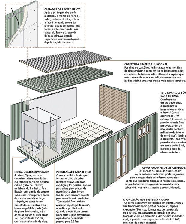 Conhecido Casa montada em um contêiner: pequena, mas bem organizada | House  ZZ07