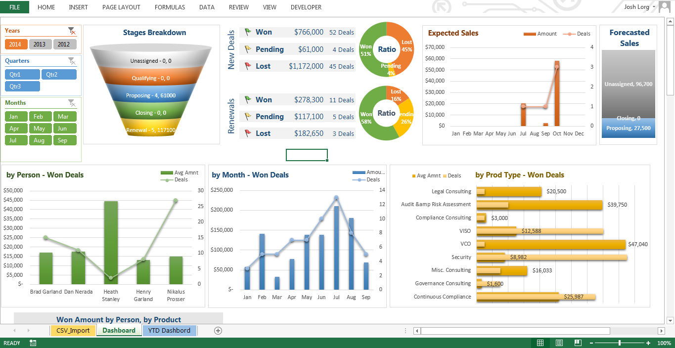 Online And Interactive Excel Sales Dashboard Using Raw Data Cute - Sales dashboard excel
