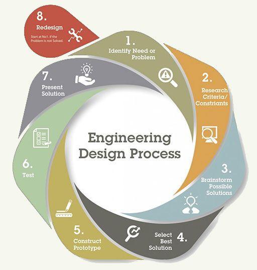 engineering design process diagram st century education engineering design process