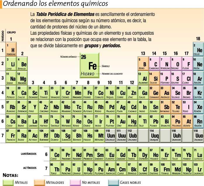 El atomo y sus partes tabla periodica tabla elementos y ciencia el atomo y sus partes tabla periodica urtaz Images