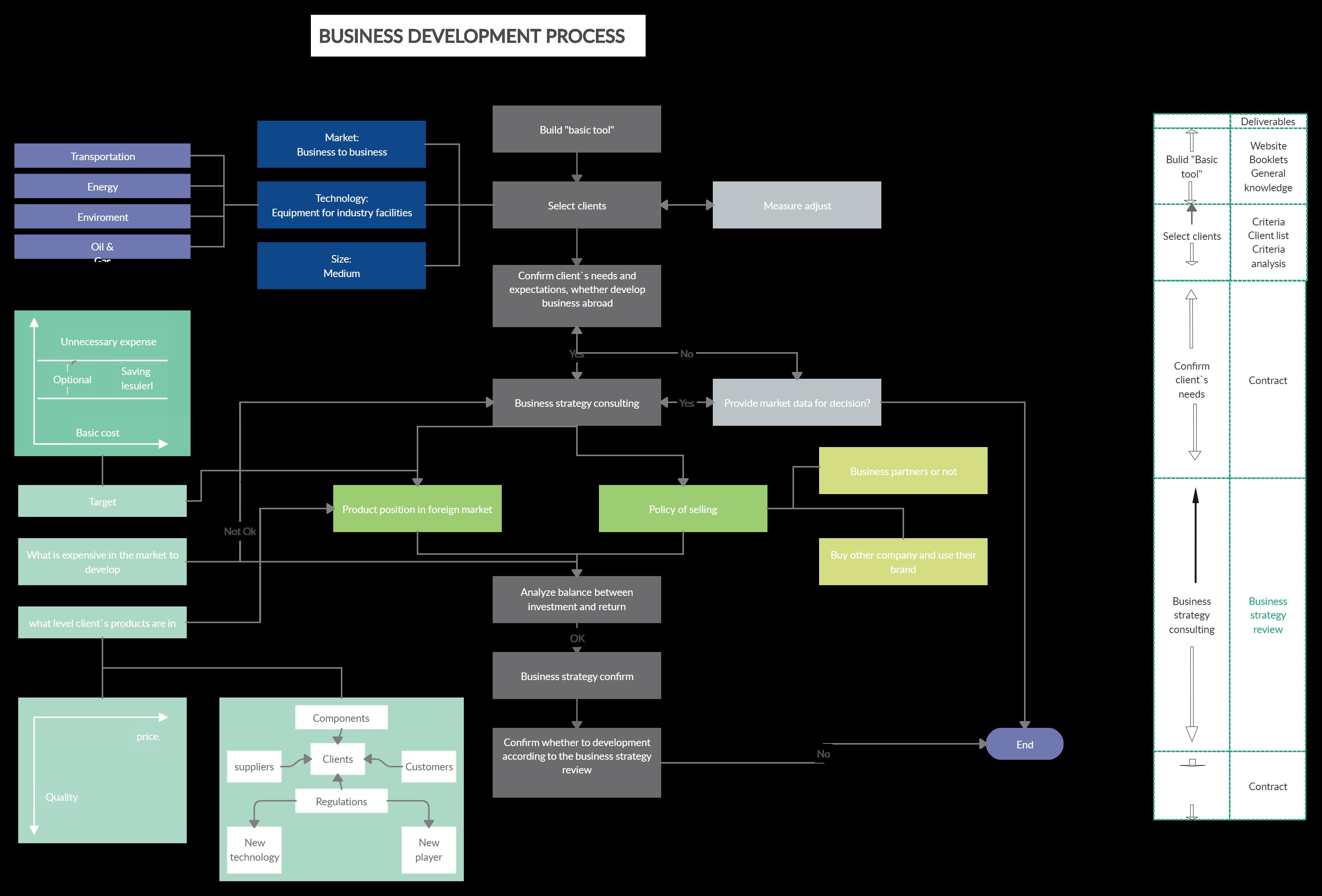 [SCHEMATICS_4UK]  Business Development Process   Process flow, Business development, Flow  chart   Process Flow Diagram For Images Development      Pinterest