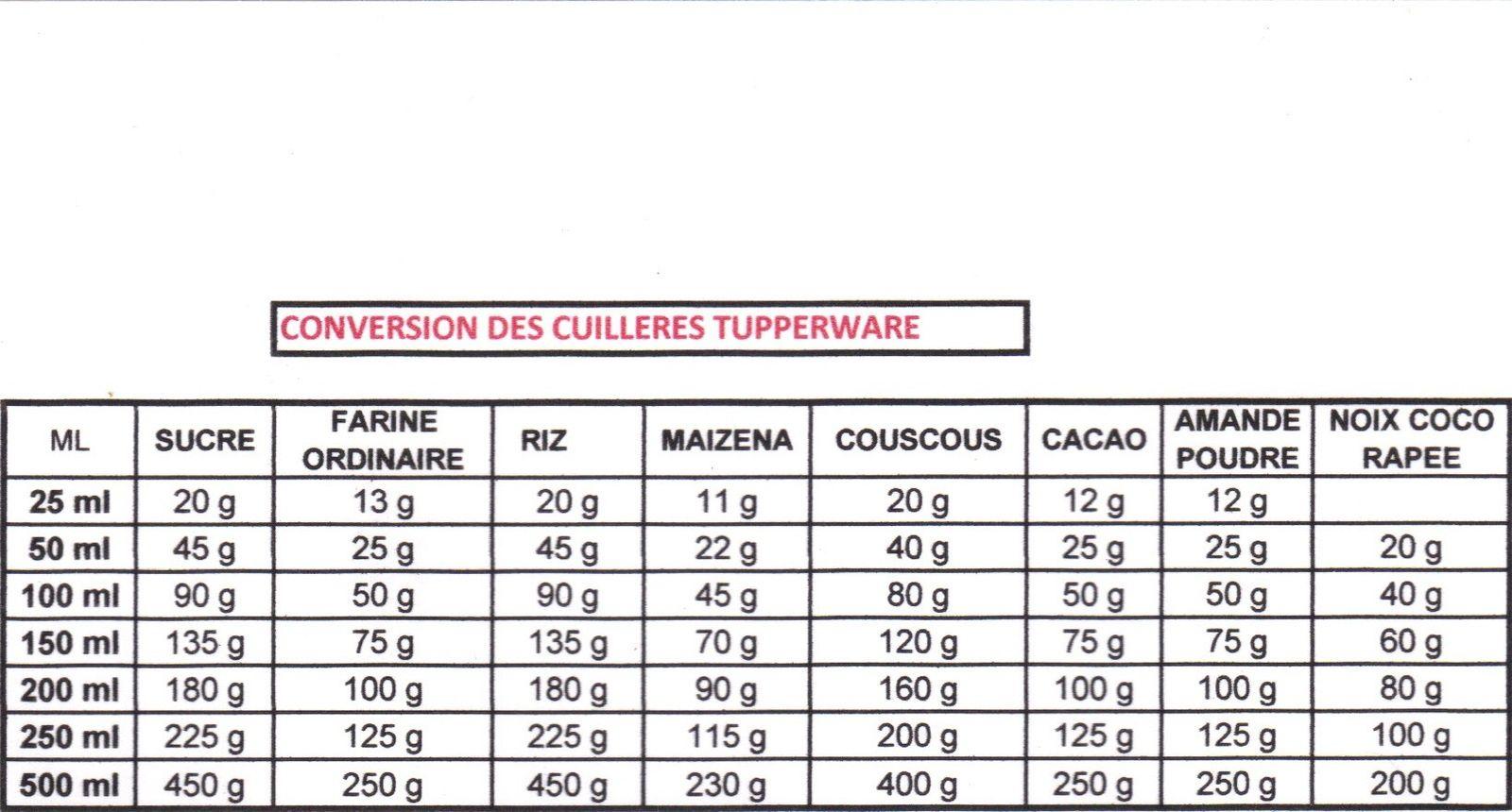 Tableau de conversion des cuill res mesures tupperware cuisine pinterest tupperware - Tableau de conversion cuisine ...