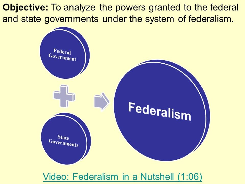 Federalism Powerpoint Presentation American History Powerpoint