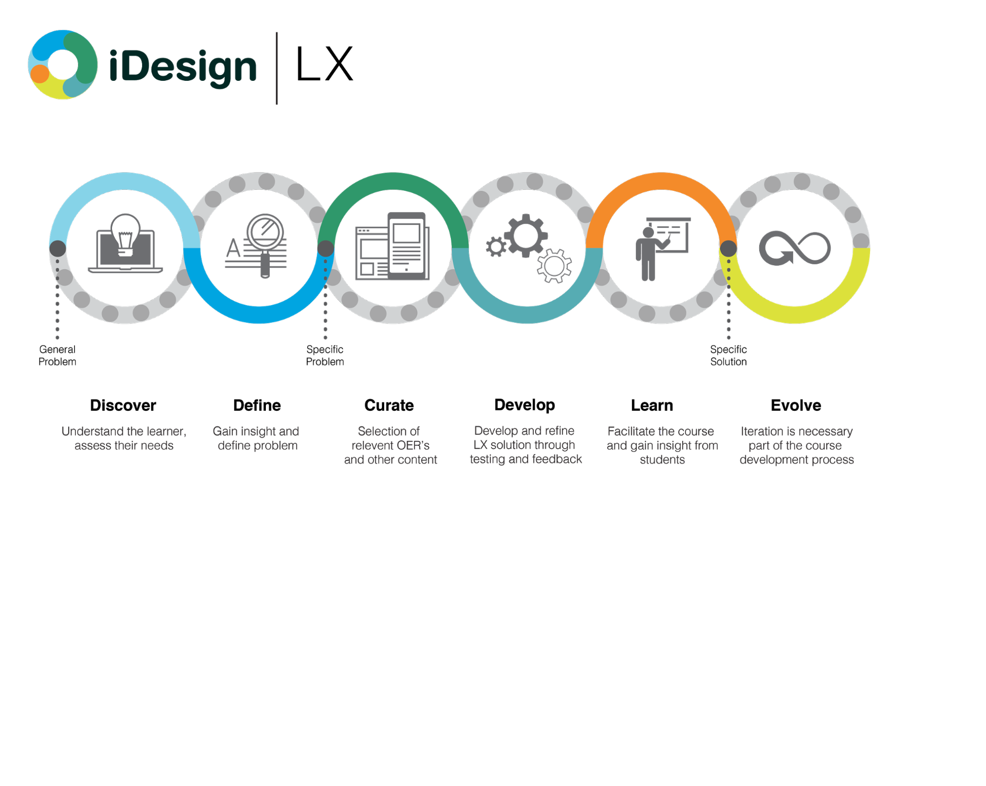 Ux To Lx The Rise Of Learner Experience Design
