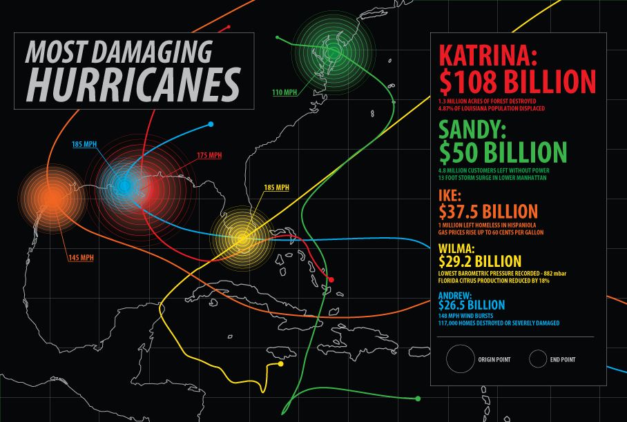 5) Hurricane Damage Cost Infographic by Jayson Shenk - Skillshare